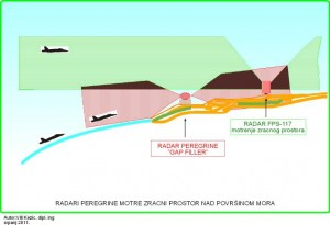 "Radari Enhanced Peregrine kao ""gap-filler"" za sustav AN/FPS 117"